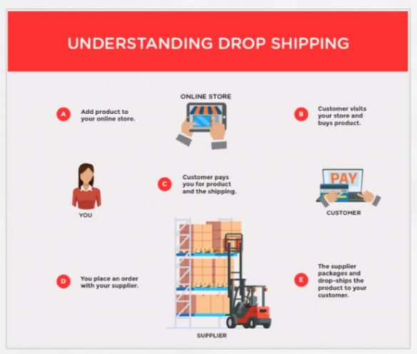 dropshipping 3