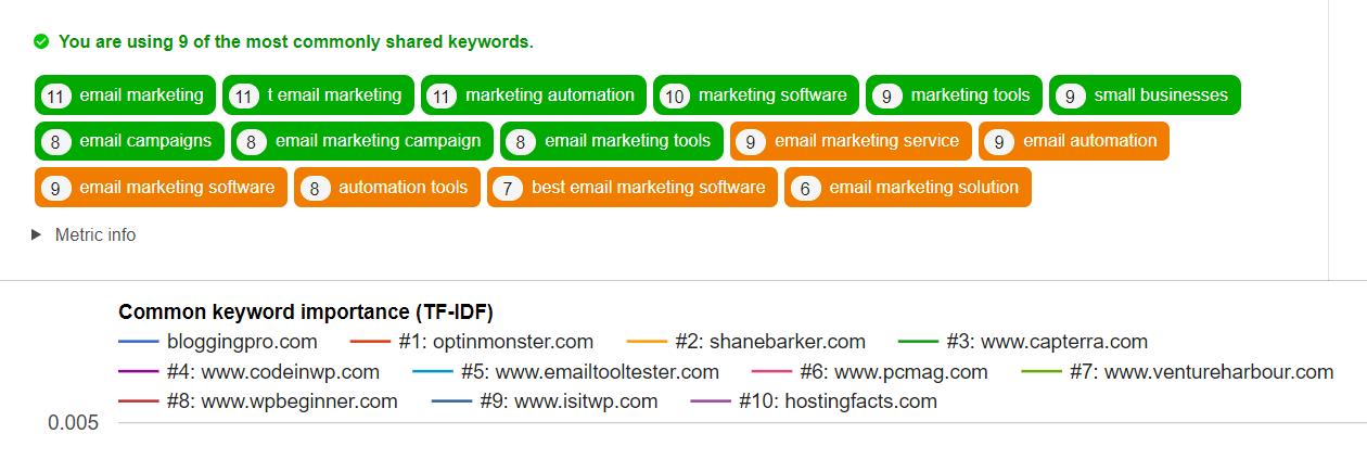blogpatcher lsi keywords