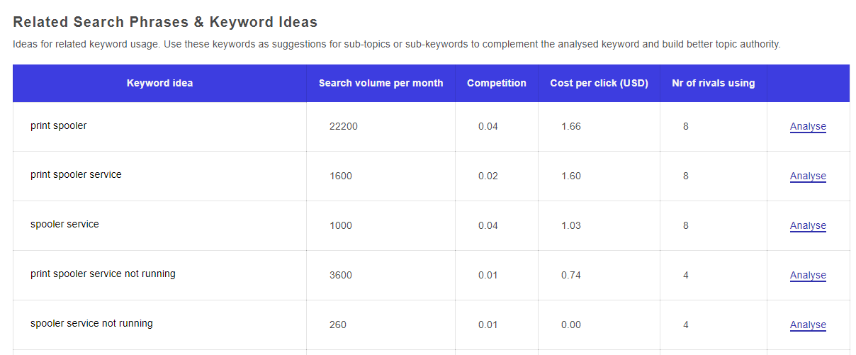 blogpatcher related search phrases keyword