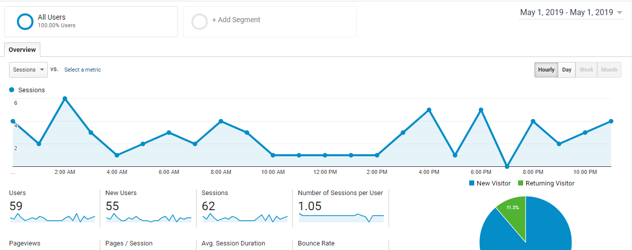 hourly data google analytics