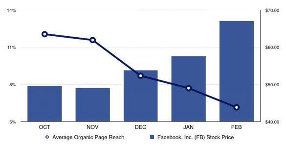 email social media marketing chart
